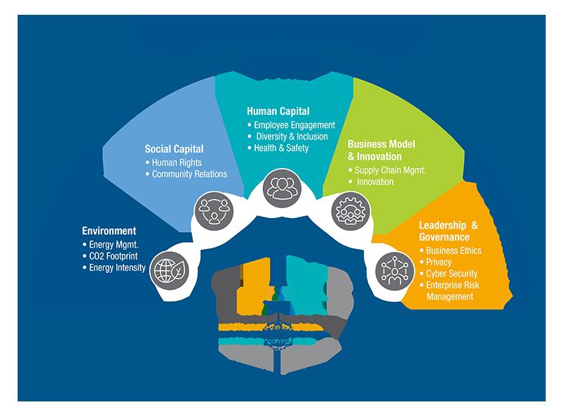 ESG Framework - Boron - Cubic